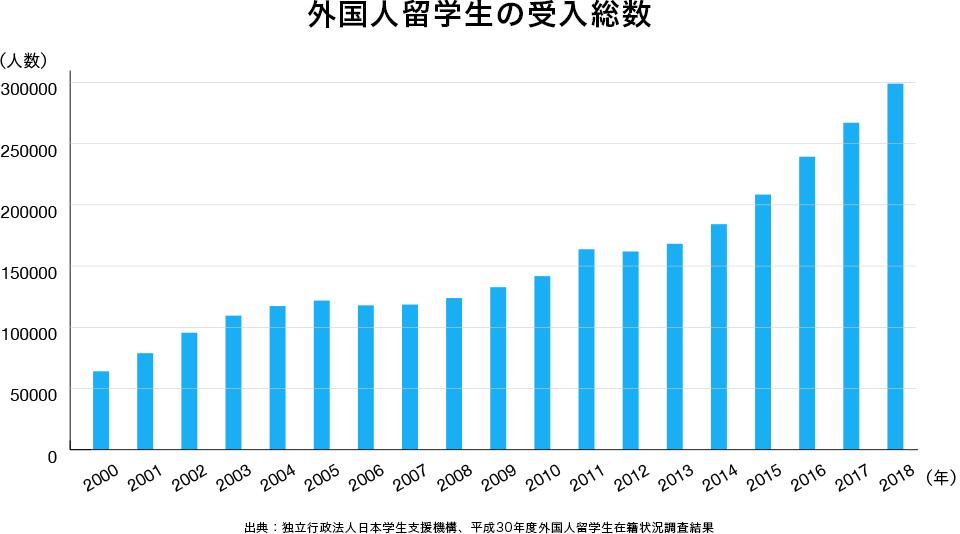 外国人留学生の受入総数